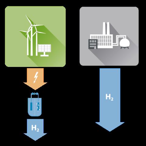 Productie waterstof
